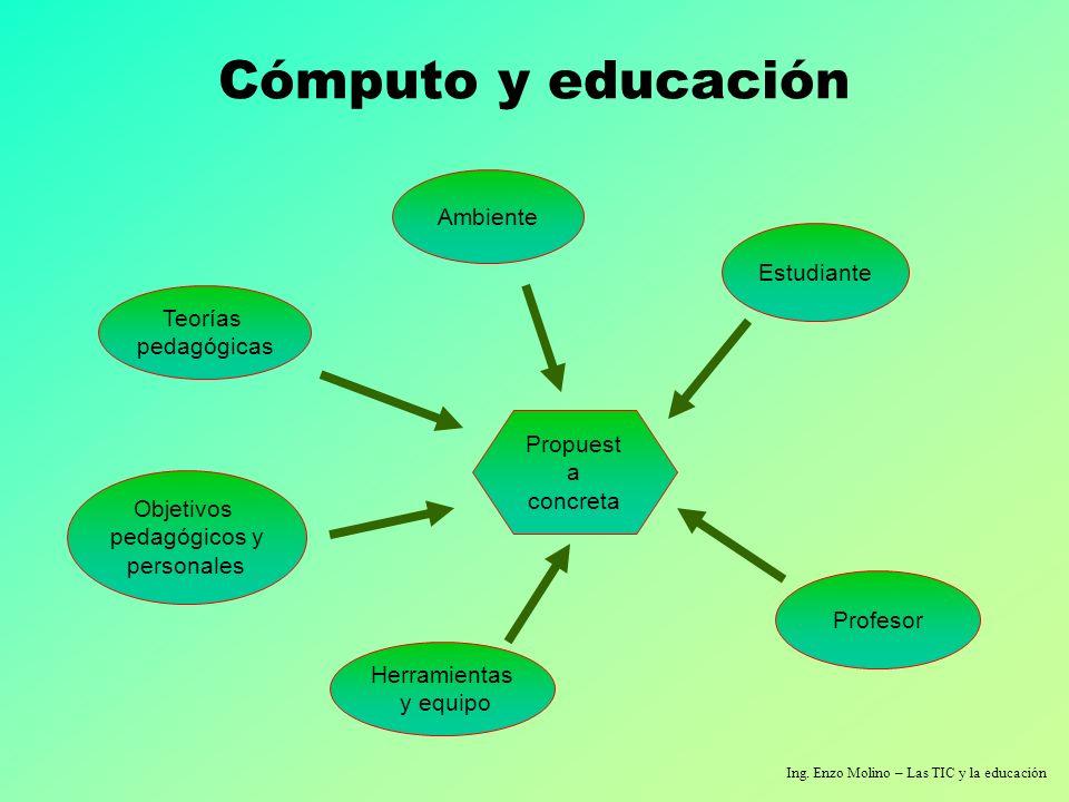 Ing. Enzo Molino – Las TIC y la educación Cómputo y educación Teorías pedagógicas Objetivos pedagógicos y personales Herramientas y equipo Ambiente Pr