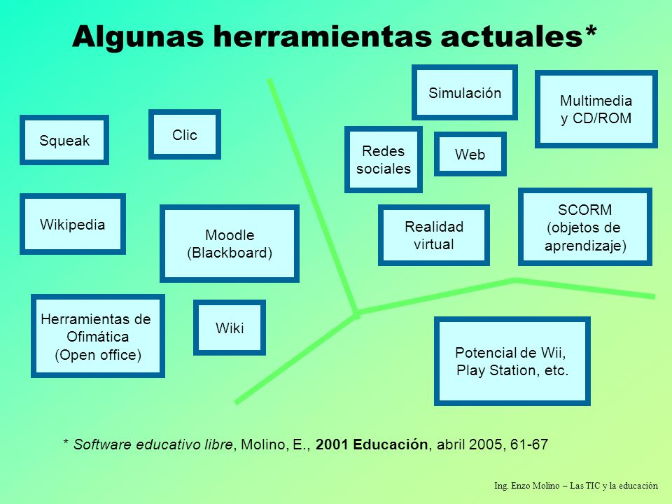 Ing. Enzo Molino – Las TIC y la educación Algunas herramientas actuales* Squeak Clic * Software educativo libre, Molino, E., 2001 Educación, abril 200