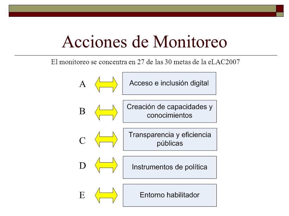 Acciones de Monitoreo Potenciar proyectos regionales: Significa: Cooperación regional para obtener beneficios de las sinergias.