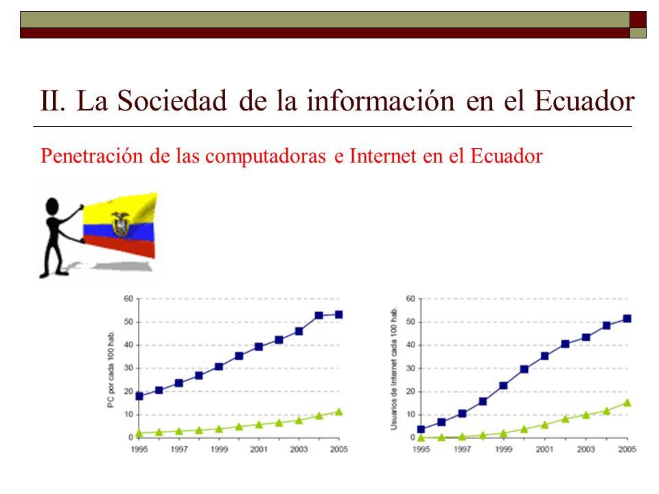 Penetración de Internet de banda ancha