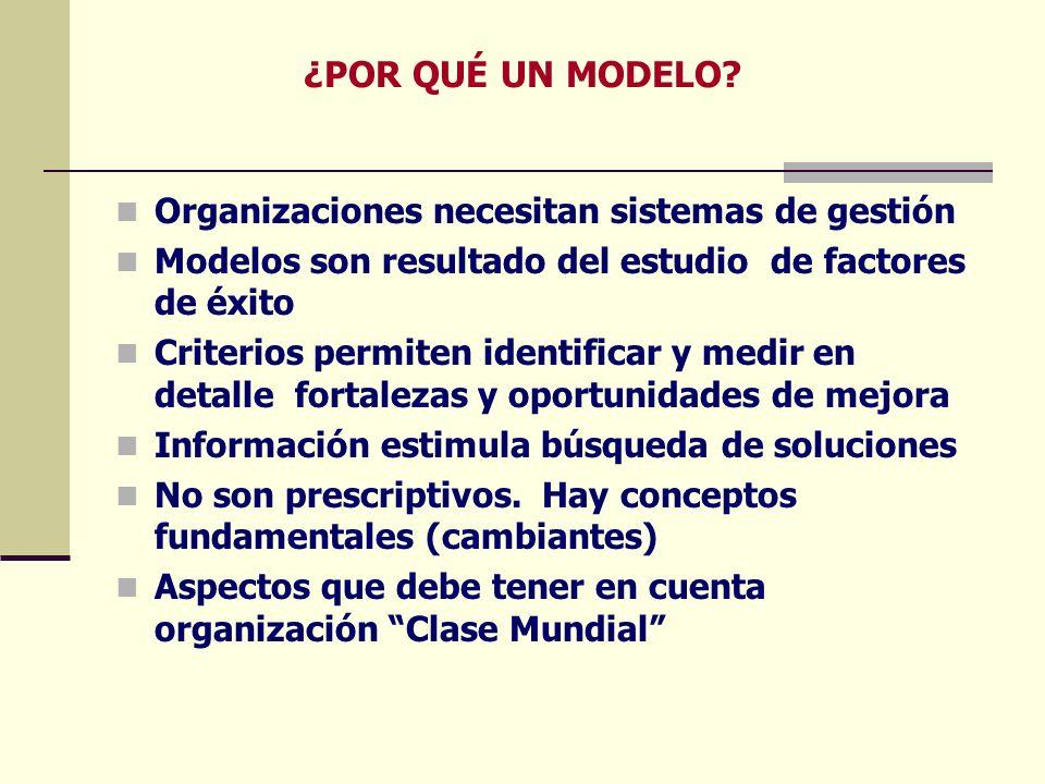 ¿POR QUÉ UN MODELO? Organizaciones necesitan sistemas de gestión Modelos son resultado del estudio de factores de éxito Criterios permiten identificar