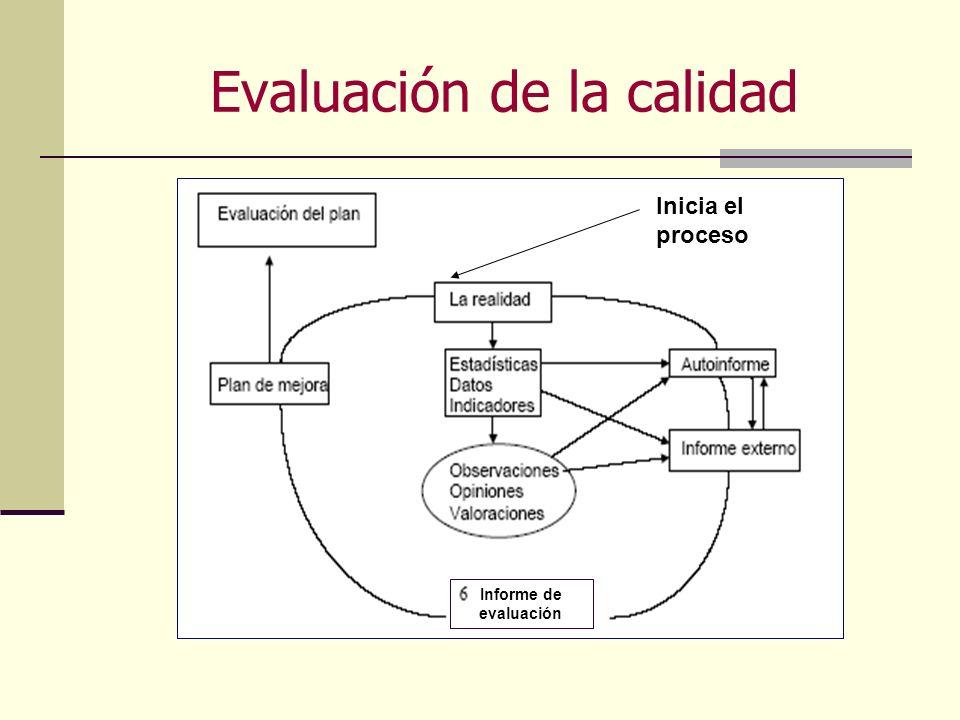 Evaluación de la calidad Informe de evaluación Inicia el proceso