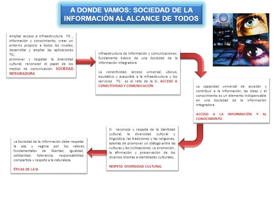 EDUCACIÓN SECTORES ESTRATEGICOS PARA EL PLAN DE ACCIÓN EN ECUADOR ENTORNO ACCESO CAPACIDADES APLICACIONES Y CONTENIDO APLICACIONES Y CONTENIDO INFRAESTRUCTURA Y ACCESO ENTORNO ACCESO CAPACIDADES APLICACIONES Y CONTENIDO APLICACIONES Y CONTENIDO 1 1 2 2 SALUD ENTORNO ACCESO CAPACIDADES APLICACIONES Y CONTENIDO APLICACIONES Y CONTENIDO 3 3 GESTIÓN PÚBLICA ENTORNO ACCESO CAPACIDADES APLICACIONES Y CONTENIDO APLICACIONES Y CONTENIDO 4 4