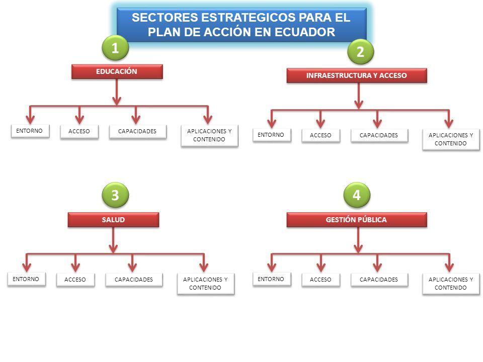 SECTOR PRODUCTIVO ENTORNO ACCESO CAPACIDADES APLICACIONES Y CONTENIDO APLICACIONES Y CONTENIDO INSTRUMENTOS DE POLÍTICAS Y ESTRAÉGIAS ENTORNO ACCESO CAPACIDADES APLICACIONES Y CONTENIDO APLICACIONES Y CONTENIDO 5 5 6 6 SECTORES ESTRATEGICOS PARA EL PLAN DE ACCIÓN EN ECUADOR