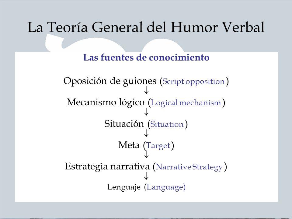 La Teoría General del Humor Verbal Las fuentes de conocimiento Oposición de guiones ( Script opposition ) Mecanismo lógico ( Logical mechanism ) Situación ( Situation ) Meta ( Target ) Estrategia narrativa ( Narrative Strategy ) Lenguaje (Language)