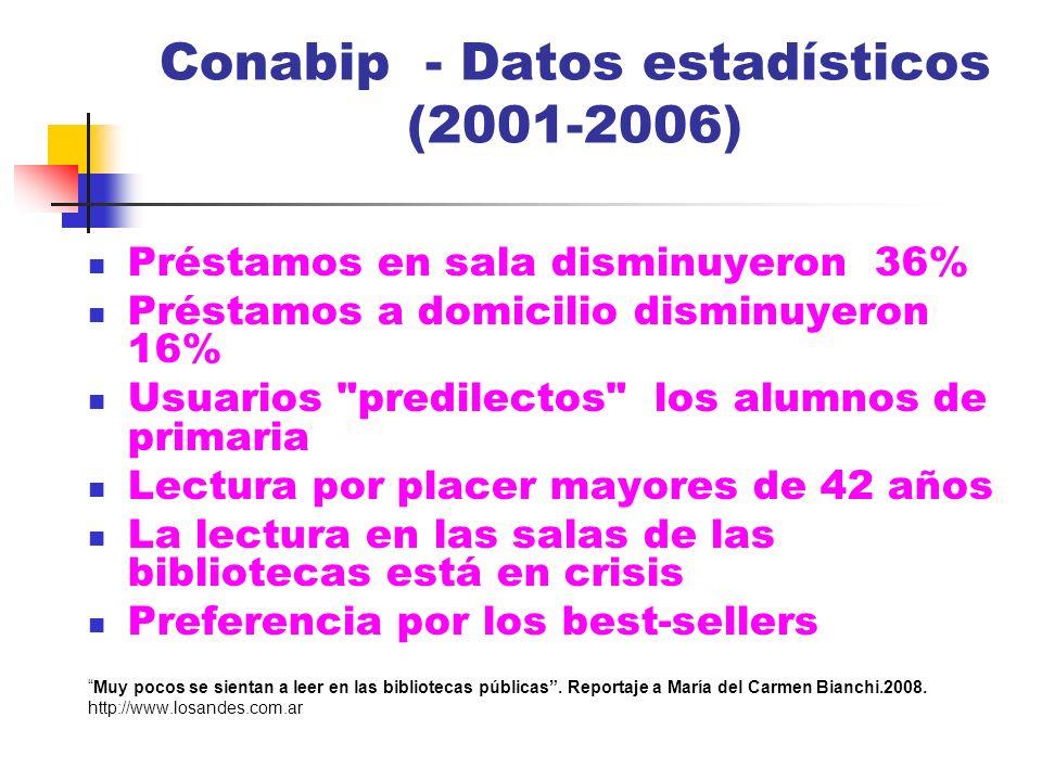 Conabip - Datos estadísticos (2001-2006) Préstamos en sala disminuyeron 36% Préstamos a domicilio disminuyeron 16% Usuarios