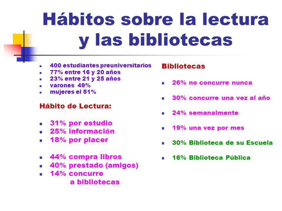 Hábitos sobre la lectura y las bibliotecas 400 estudiantes preuniversitarios 77% entre 16 y 20 años 23% entre 21 y 25 años varones 49% mujeres el 51%