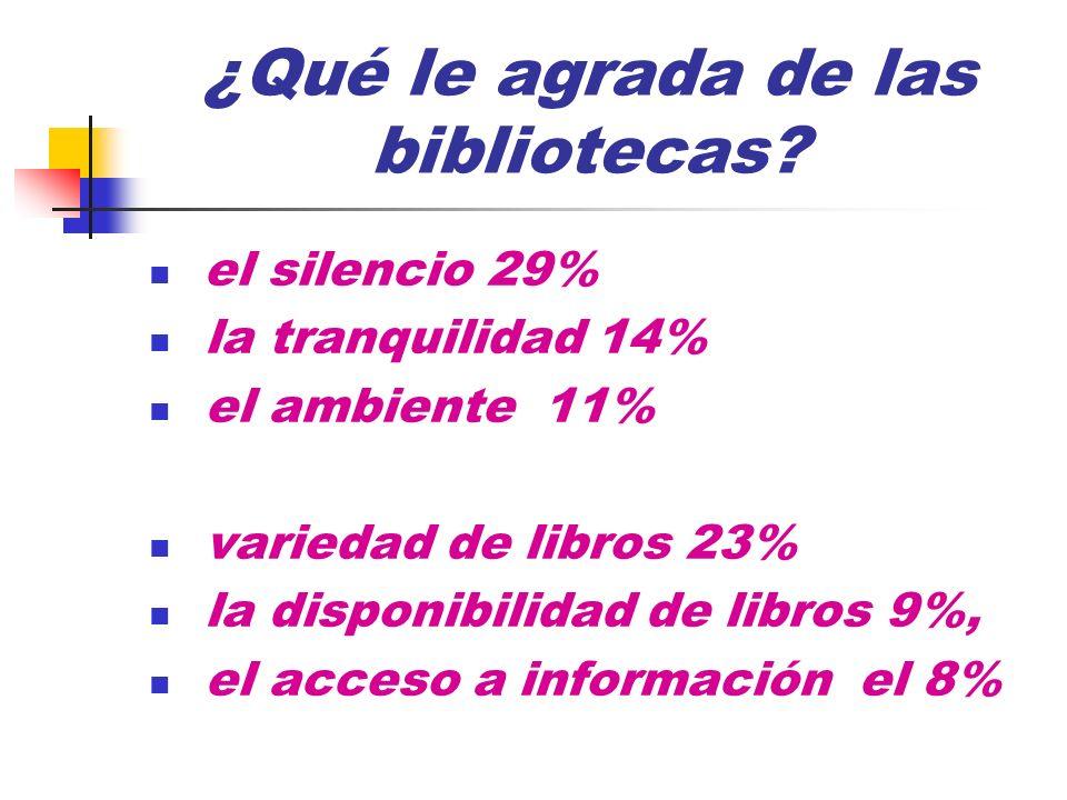 ¿Qué le agrada de las bibliotecas? el silencio 29% la tranquilidad 14% el ambiente 11% variedad de libros 23% la disponibilidad de libros 9%, el acces
