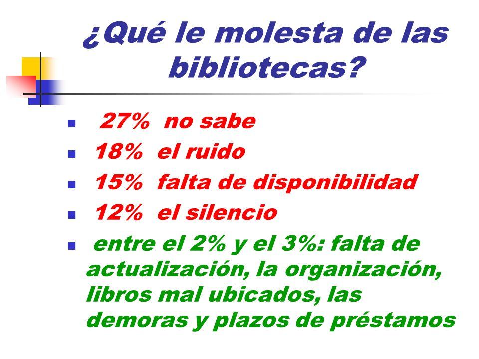 ¿Qué le molesta de las bibliotecas? 27% no sabe 18% el ruido 15% falta de disponibilidad 12% el silencio entre el 2% y el 3%: falta de actualización,