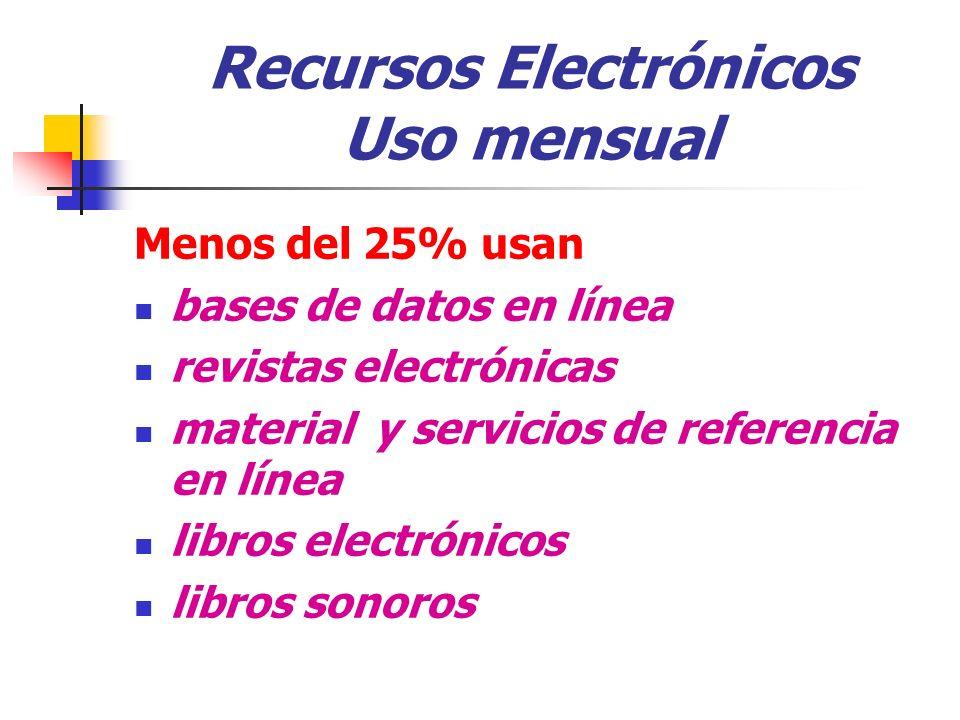 Recursos Electrónicos Uso mensual Menos del 25% usan bases de datos en línea revistas electrónicas material y servicios de referencia en línea libros