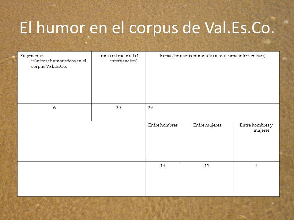 El humor en el corpus de Val.Es.Co. Fragmentos ir ó nicos/humor í sticos en el corpus Val.Es.Co. Iron í a estructural (1 intervenci ó n) Iron í a/humo