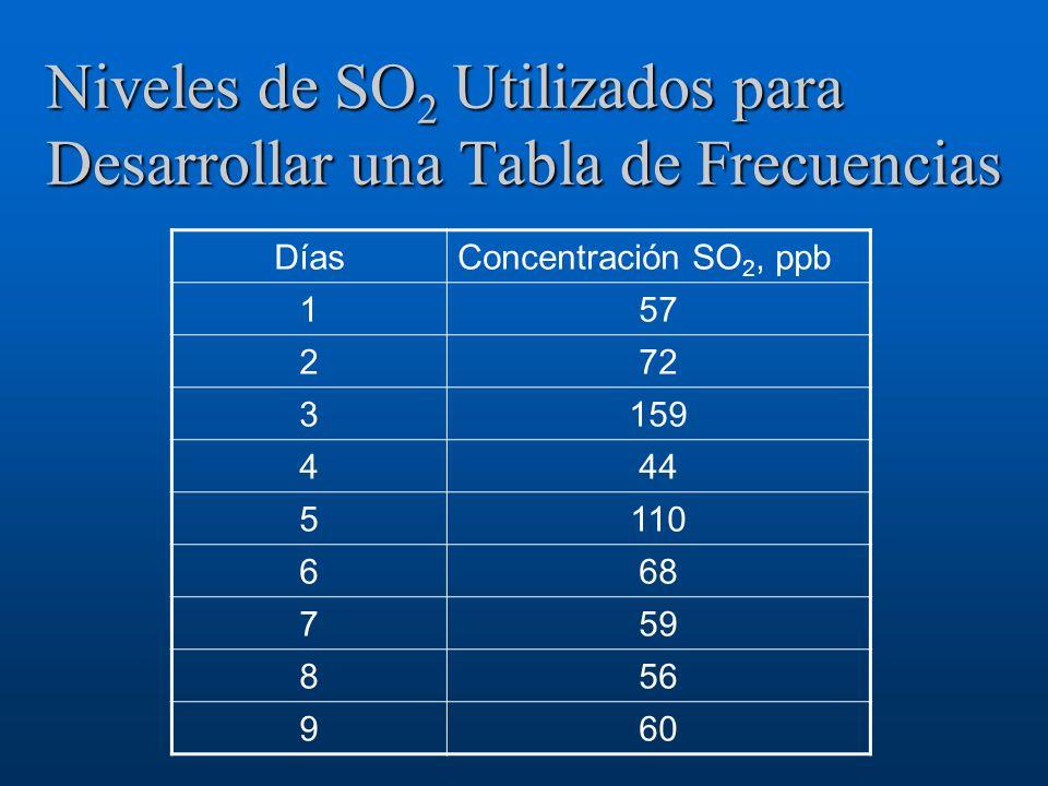 Niveles de SO 2 Utilizados para Desarrollar una Tabla de Frecuencias DíasConcentración SO 2, ppb 157 272 3159 444 5110 668 759 856 960
