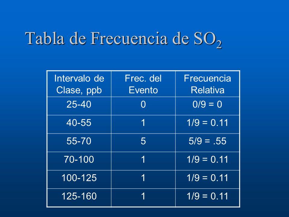 Tabla de Frecuencia de SO 2 Intervalo de Clase, ppb Frec. del Evento Frecuencia Relativa 25-4000/9 = 0 40-5511/9 = 0.11 55-7055/9 =.55 70-10011/9 = 0.