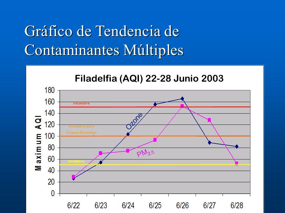 Gráfico de Tendencia de Contaminantes Múltiples Filadelfia (AQI) 22-28 Junio 2003 Insalubre para Grupos Sensibles Insalubre