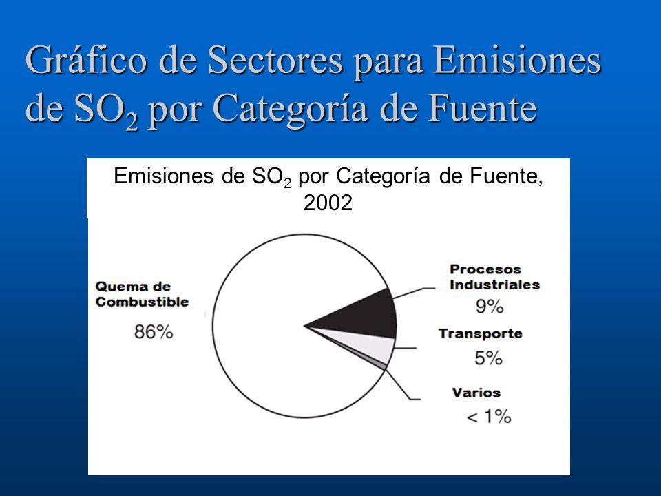 Gráfico de Sectores para Emisiones de SO 2 por Categoría de Fuente Emisiones de SO 2 por Categoría de Fuente, 2002