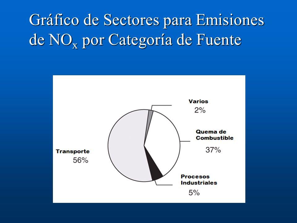 Gráfico de Sectores para Emisiones de NO x por Categoría de Fuente