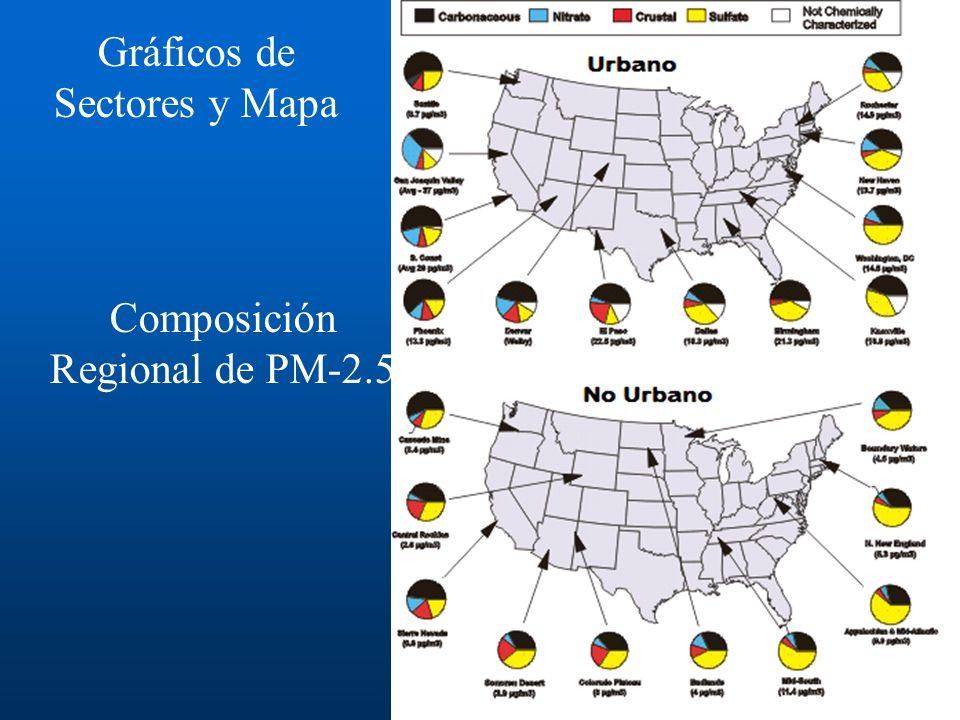 Gráficos de Sectores y Mapa Composición Regional de PM-2.5