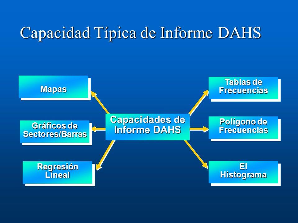 Capacidad Típica de Informe DAHS Tablas de Frecuencias ElHistogramaElHistograma Polígono de Frecuencias Capacidades de Informe DAHS Regresión Lineal M