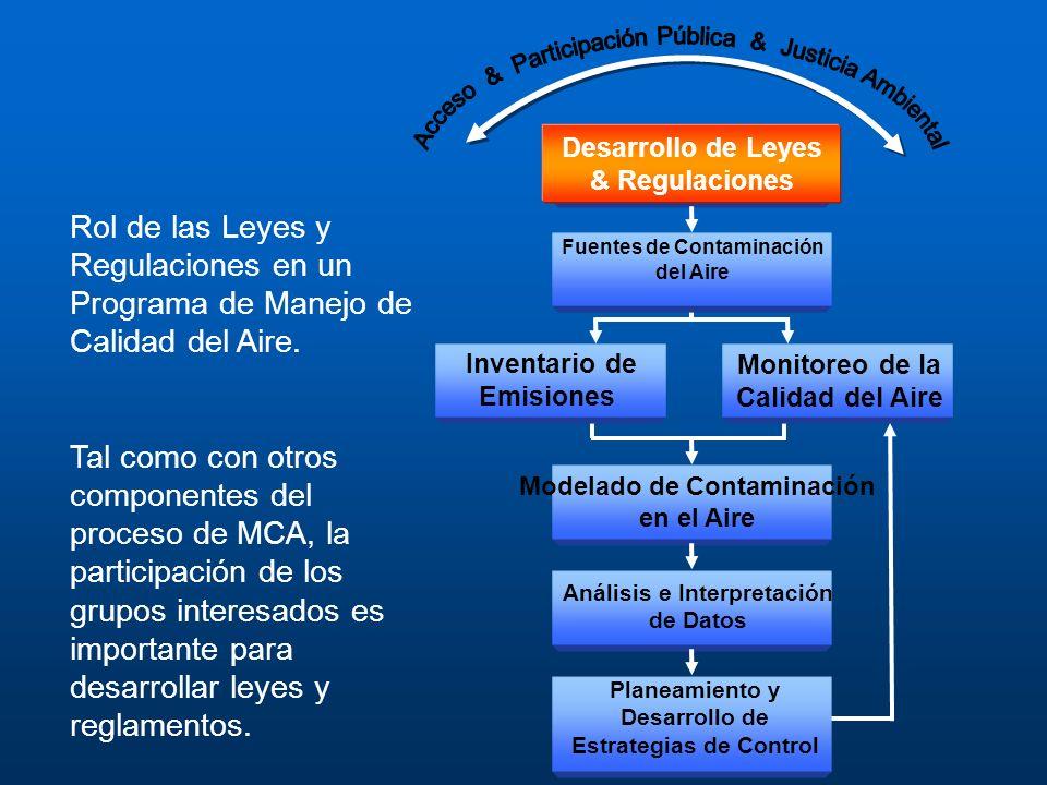 Rol de las Leyes y Regulaciones en un Programa de Manejo de Calidad del Aire. Tal como con otros componentes del proceso de MCA, la participación de l