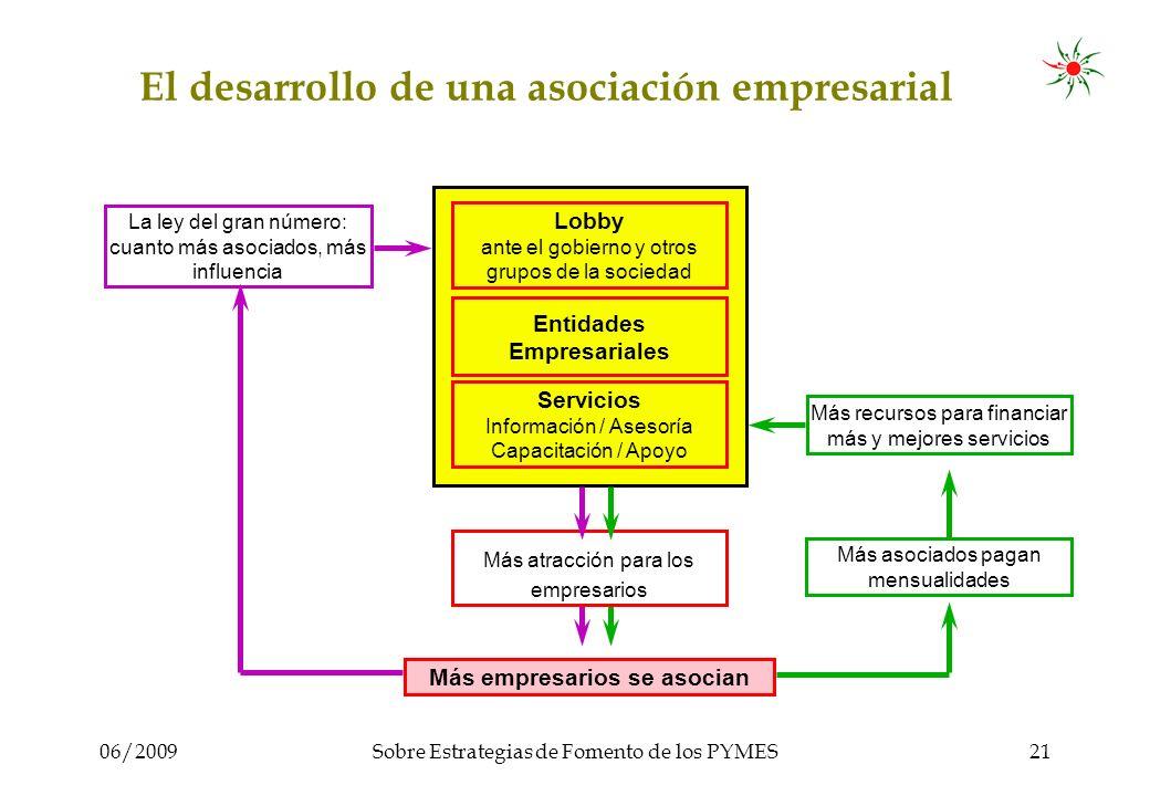 06/2009Sobre Estrategias de Fomento de los PYMES22 Más información www.Nucleus-International.net Info@Nucleus-International.net Este archivo fue creado por los editores de www.Nucleus-International.net y colaboradores