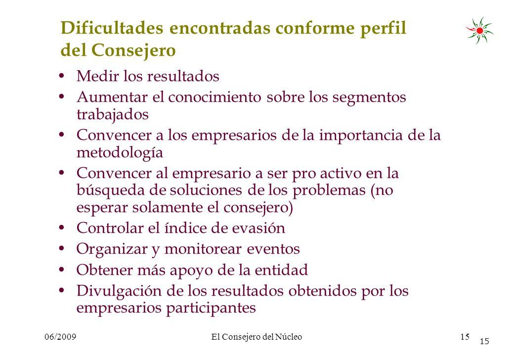 06/2009El Consejero del Núcleo15 Dificultades encontradas conforme perfil del Consejero Medir los resultados Aumentar el conocimiento sobre los segmen