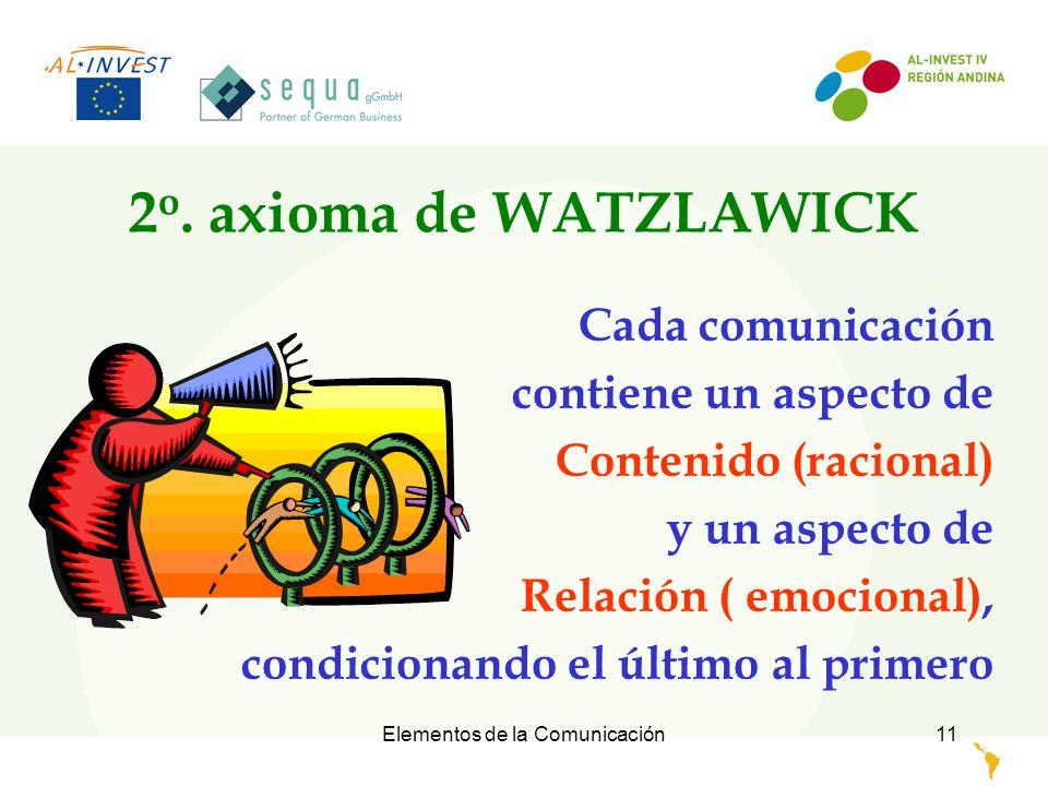 Elementos de la Comunicación12 Base de la buena Comunicación Sin relación emocional es inútil transmitir contenido.