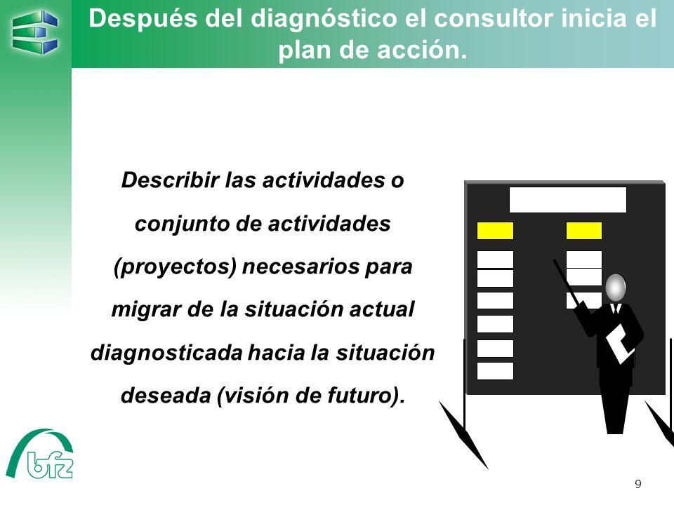 9 Describir las actividades o conjunto de actividades (proyectos) necesarios para migrar de la situación actual diagnosticada hacia la situación desea