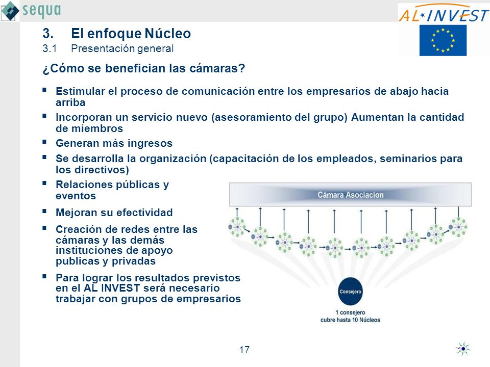 17 3.El enfoque Núcleo 3.1Presentación general Estimular el proceso de comunicación entre los empresarios de abajo hacia arriba Incorporan un servicio