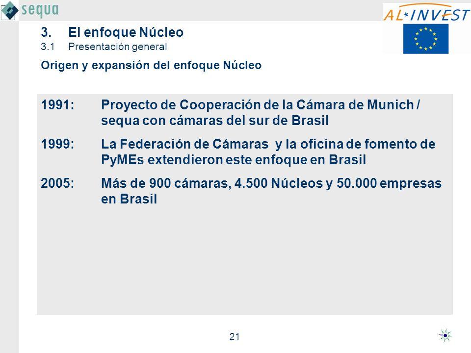 21 1991: Proyecto de Cooperación de la Cámara de Munich / sequa con cámaras del sur de Brasil 1999: La Federación de Cámaras y la oficina de fomento d