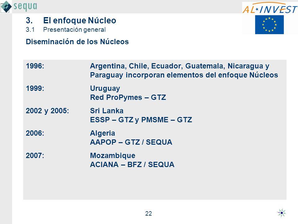 22 3.El enfoque Núcleo 3.1Presentación general 1996:Argentina, Chile, Ecuador, Guatemala, Nicaragua y Paraguay incorporan elementos del enfoque Núcleo