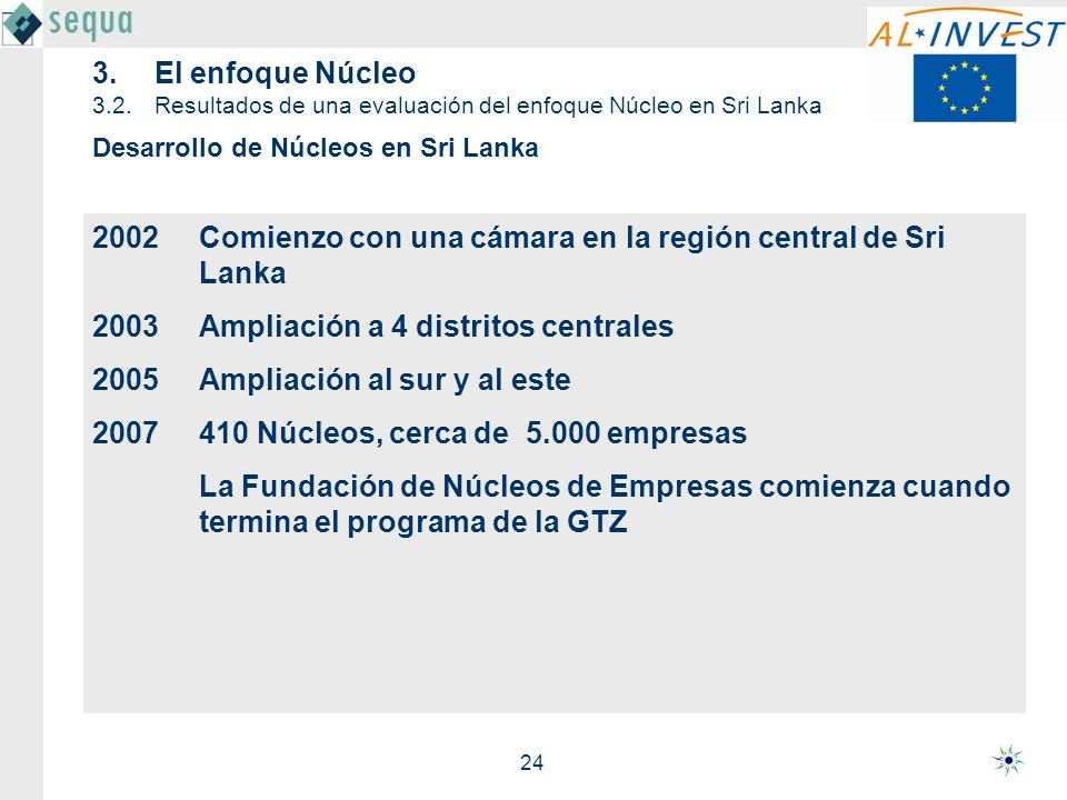 24 2002Comienzo con una cámara en la región central de Sri Lanka 2003Ampliación a 4 distritos centrales 2005 Ampliación al sur y al este 2007 410 Núcl