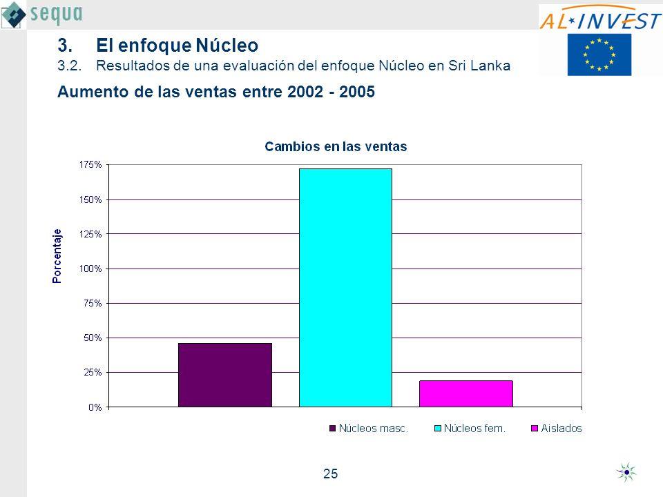 25 3.El enfoque Núcleo 3.2.Resultados de una evaluación del enfoque Núcleo en Sri Lanka Aumento de las ventas entre 2002 - 2005