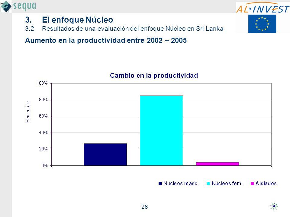 26 Aumento en la productividad entre 2002 – 2005 3.El enfoque Núcleo 3.2.Resultados de una evaluación del enfoque Núcleo en Sri Lanka