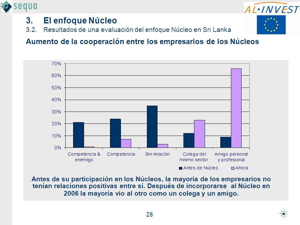 28 Aumento de la cooperación entre los empresarios de los Núcleos 3.El enfoque Núcleo 3.2.Resultados de una evaluación del enfoque Núcleo en Sri Lanka
