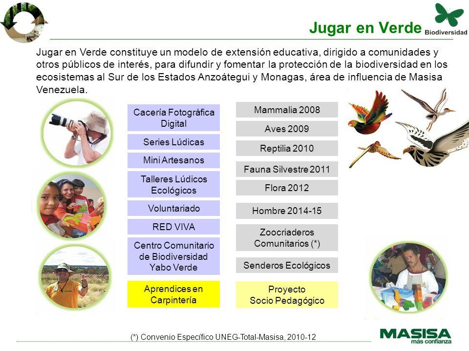 Mammalia 2008 Aves 2009 Reptilia 2010 Flora 2012 Hombre 2014-15 Zoocriaderos Comunitarios (*) Senderos Ecológicos Cacería Fotográfica Digital Series L