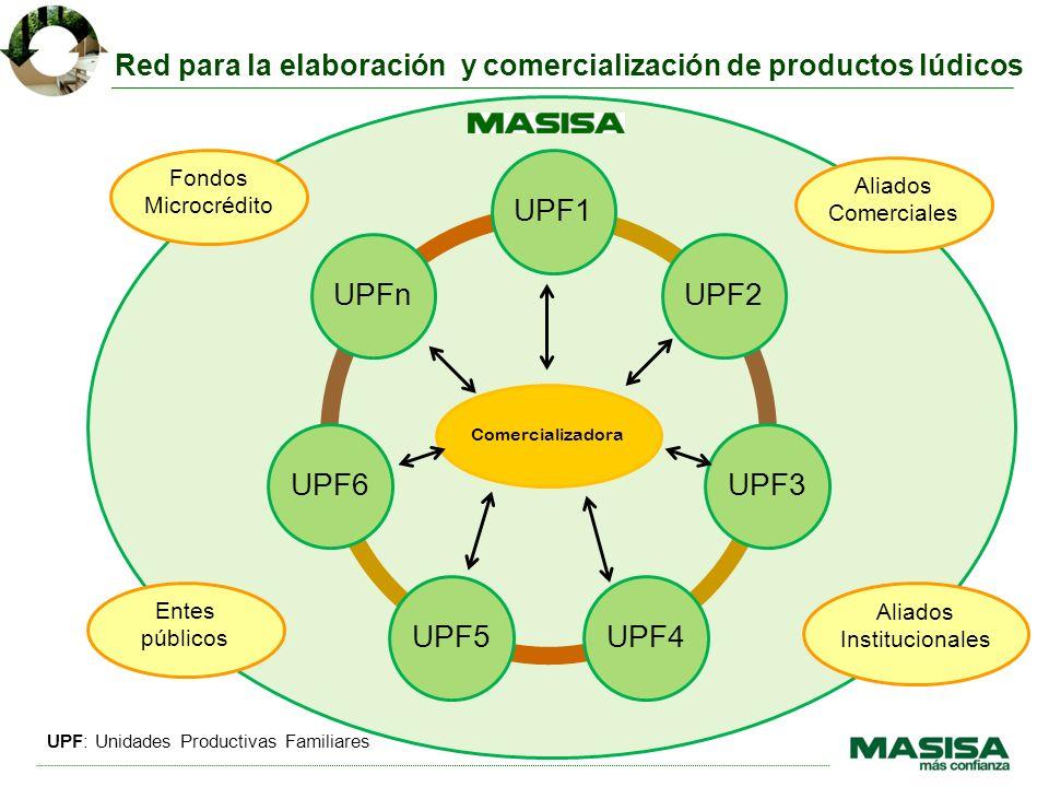 Comercializadora UPF1UPF2UPF3UPF4UPF5UPF6UPFn Aliados Comerciales Aliados Institucionales Fondos Microcrédito Entes públicos Red para la elaboración y comercialización de productos lúdicos UPF: Unidades Productivas Familiares