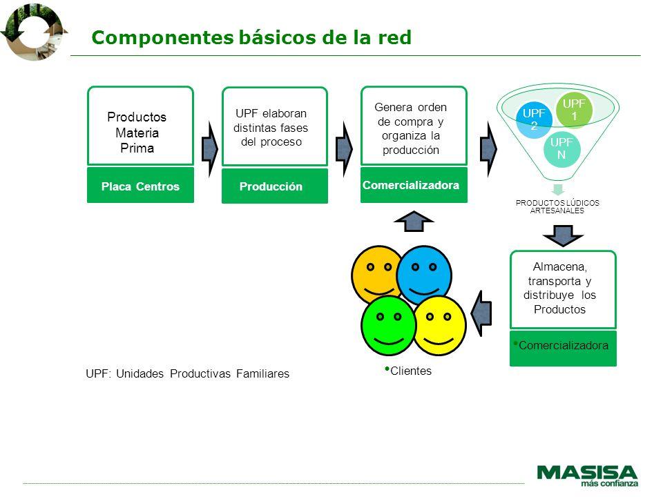 Componentes básicos de la red PRODUCTOS LÚDICOS ARTESANALES UPF N UPF 2 UPF 1 Placa Centros Productos Materia Prima Comercializadora Almacena, transpo