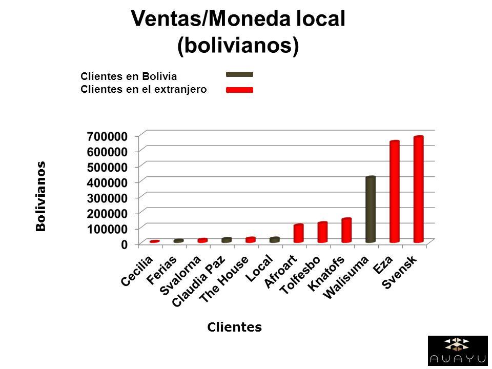Ventas/Moneda local (bolivianos) Clientes en Bolivia Clientes en el extranjero Bolivianos Clientes