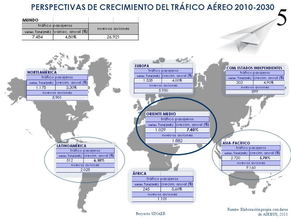 PERSPECTIVAS DE CRECIMIENTO DEL TRÁFICO AÉREO 2010-2030 Proyecto SINAER Fuente: Elaboración propia con datos de AIRBUS, 2011 5