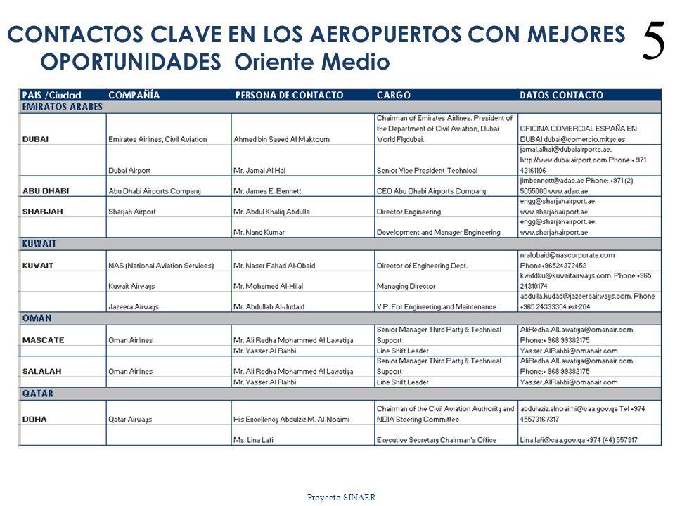 CONTACTOS CLAVE EN LOS AEROPUERTOS CON MEJORES OPORTUNIDADES Oriente Medio Proyecto SINAER 5