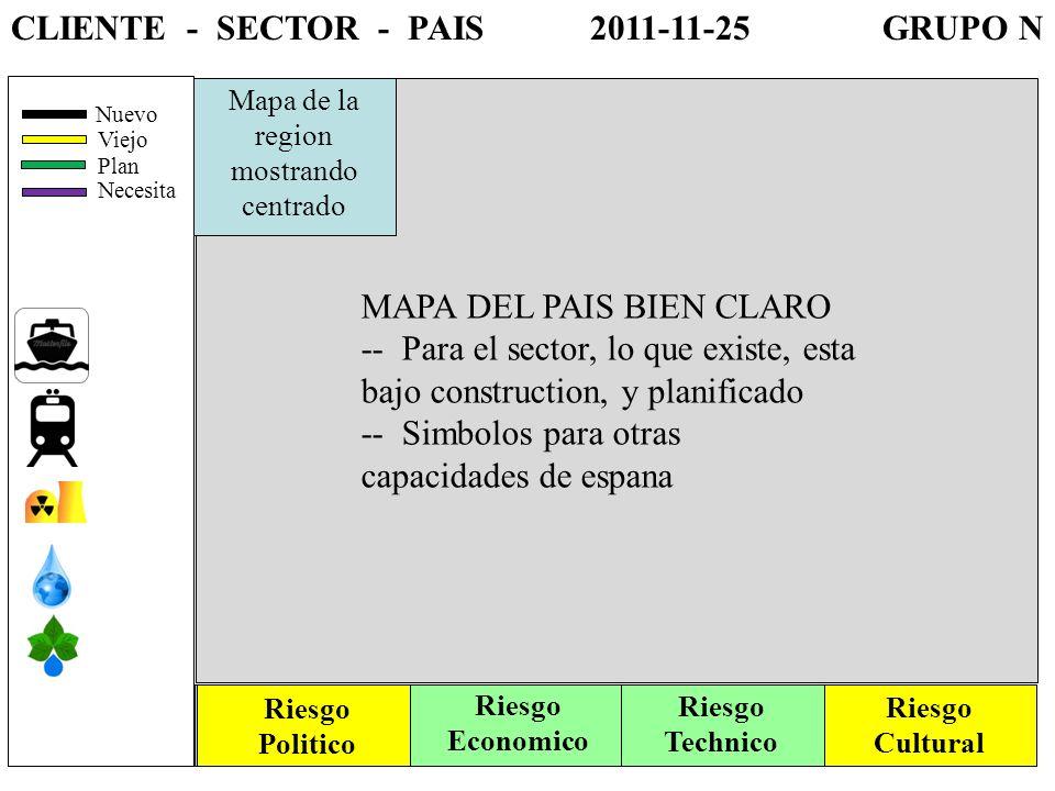 CLIENTE - SECTOR - PAIS 2011-11-25 GRUPO N MAPA DEL PAIS BIEN CLARO -- Para el sector, lo que existe, esta bajo construction, y planificado -- Simbolos para otras capacidades de espana Mapa de la region mostrando centrado Riesgo Politico Riesgo Technico Riesgo Economico Riesgo Cultural Nuevo Viejo Plan Necesita