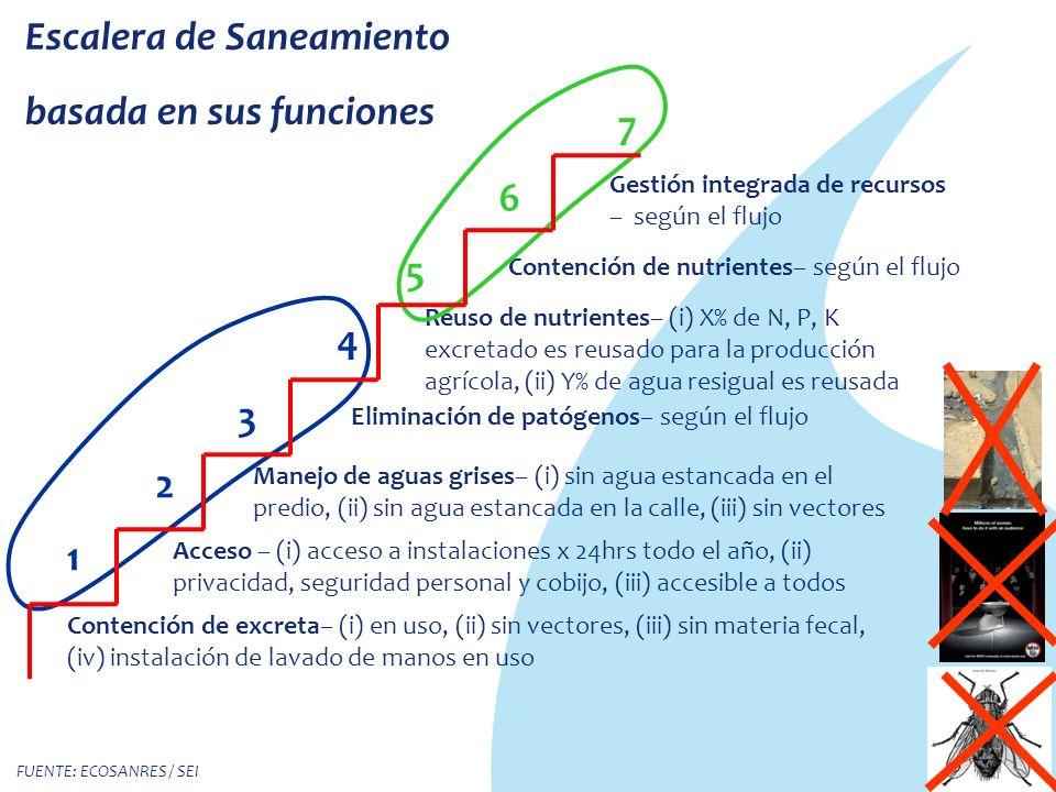 Escalera de Saneamiento basada en sus funciones Eliminación de patógenos– según el flujo Reuso de nutrientes– (i) X% de N, P, K excretado es reusado para la producción agrícola, (ii) Y% de agua resigual es reusada Contención de nutrientes– según el flujo Gestión integrada de recursos – según el flujo Contención de excreta– (i) en uso, (ii) sin vectores, (iii) sin materia fecal, (iv) instalación de lavado de manos en uso Acceso – (i) acceso a instalaciones x 24hrs todo el año, (ii) privacidad, seguridad personal y cobijo, (iii) accesible a todos Manejo de aguas grises– (i) sin agua estancada en el predio, (ii) sin agua estancada en la calle, (iii) sin vectores 1 2 3 4 5 6 7 FUENTE: ECOSANRES / SEI