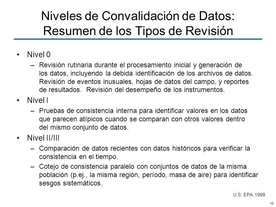 10 Niveles de Convalidación de Datos: Resumen de los Tipos de Revisión Nivel 0 –Revisión rutinaria durante el procesamiento inicial y generación de lo