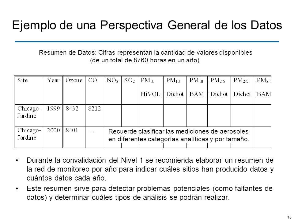 15 Ejemplo de una Perspectiva General de los Datos Durante la convalidación del Nivel 1 se recomienda elaborar un resumen de la red de monitoreo por a