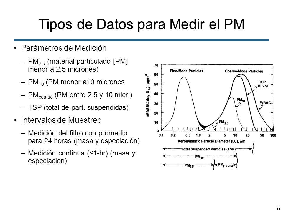 22 Tipos de Datos para Medir el PM Parámetros de Medición –PM 2.5 (material particulado [PM] menor a 2.5 micrones) –PM 10 (PM menor a10 micrones –PM c
