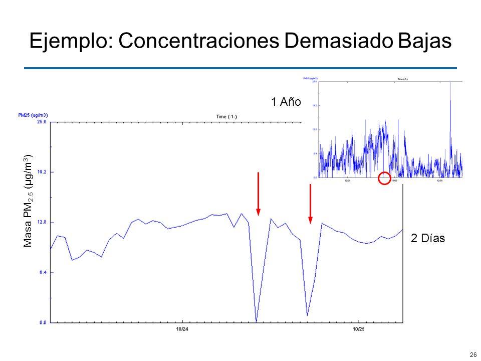 26 Ejemplo: Concentraciones Demasiado Bajas Masa PM 2.5 (μg/m 3 ) 1 Año 2 Días