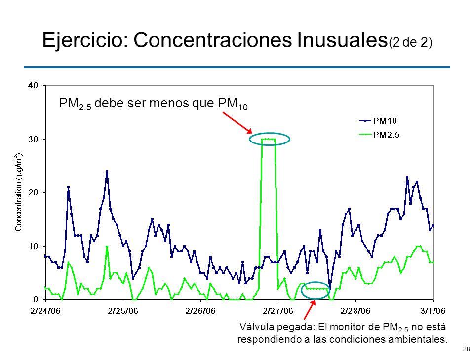 28 Ejercicio: Concentraciones Inusuales (2 de 2) PM 2.5 debe ser menos que PM 10 Válvula pegada: El monitor de PM 2.5 no está respondiendo a las condi