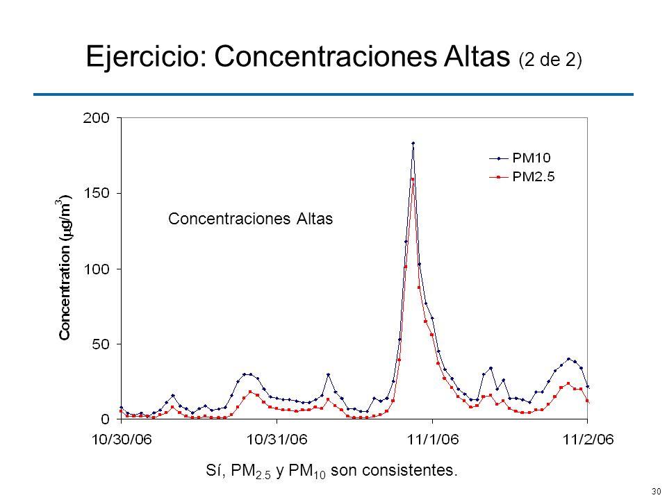 30 Ejercicio: Concentraciones Altas (2 de 2) Concentraciones Altas Sí, PM 2.5 y PM 10 son consistentes.