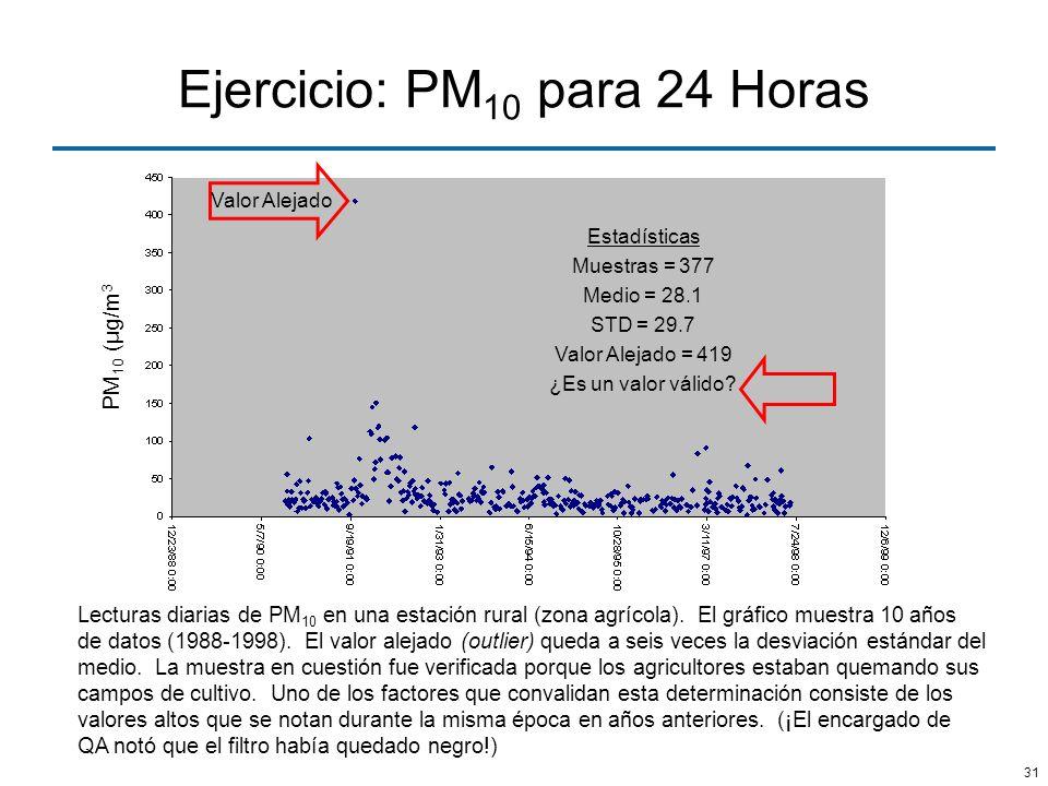 31 Ejercicio: PM 10 para 24 Horas Lecturas diarias de PM 10 en una estación rural (zona agrícola). El gráfico muestra 10 años de datos (1988-1998). El