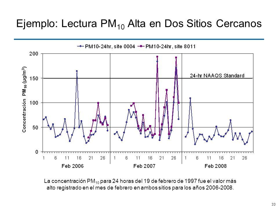 33 Ejemplo: Lectura PM 10 Alta en Dos Sitios Cercanos La concentración PM 10 para 24 horas del 19 de febrero de 1997 fue el valor más alto registrado